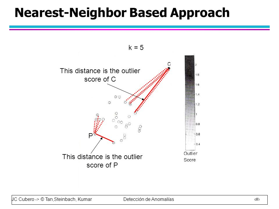 JC Cubero -> © Tan,Steinbach, Kumar Detección de Anomalías 37 Nearest-Neighbor Based Approach k = 5 P This distance is the outlier score of C This distance is the outlier score of P