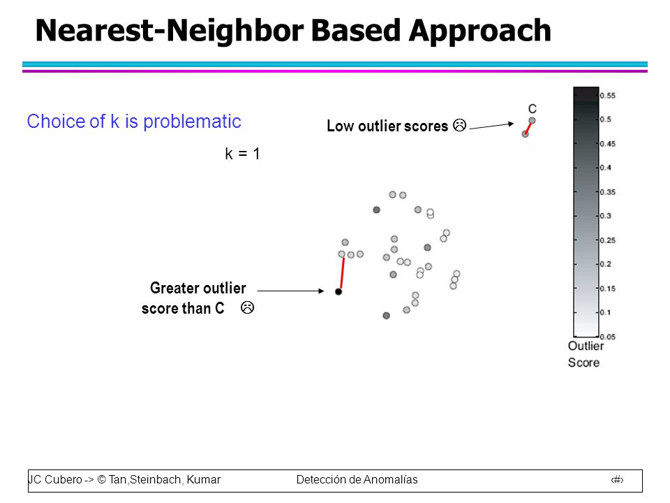 JC Cubero -> © Tan,Steinbach, Kumar Detección de Anomalías 39 Nearest-Neighbor Based Approach Choice of k is problematic k = 1 Low outlier scores  Greater outlier score than C 