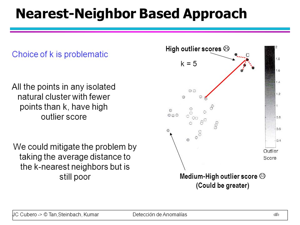 JC Cubero -> © Tan,Steinbach, Kumar Detección de Anomalías 40 Nearest-Neighbor Based Approach k = 5 Choice of k is problematic All the points in any isolated natural cluster with fewer points than k, have high outlier score High outlier scores  Medium-High outlier score  (Could be greater) We could mitigate the problem by taking the average distance to the k-nearest neighbors but is still poor