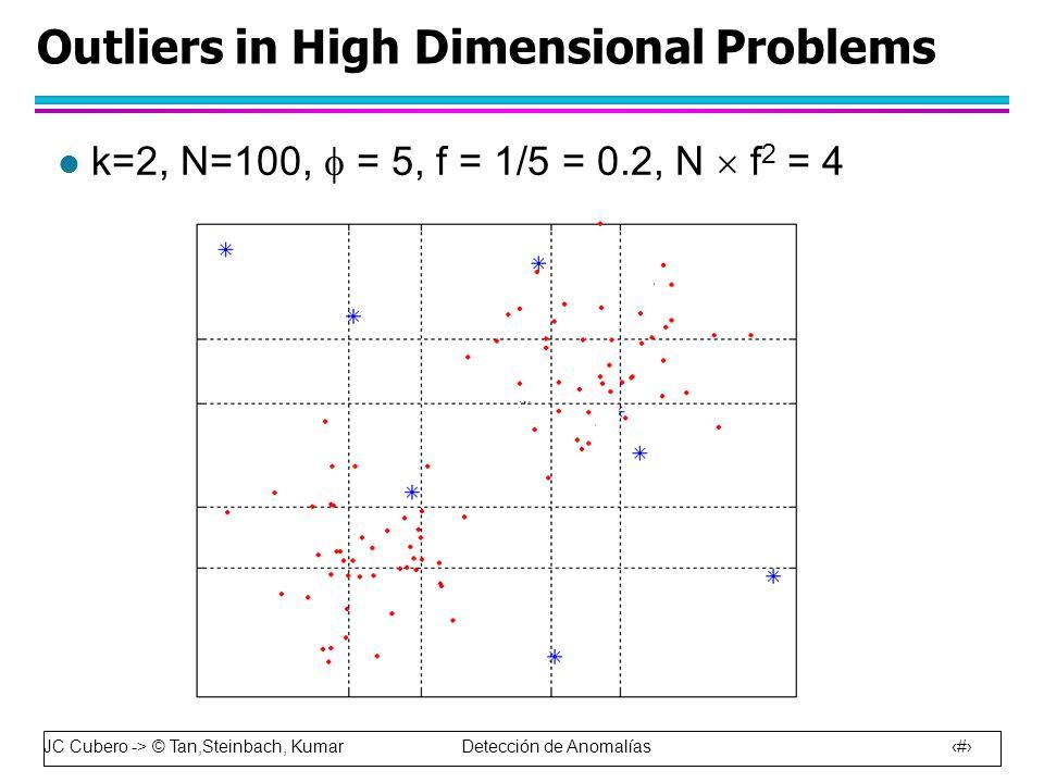 JC Cubero -> © Tan,Steinbach, Kumar Detección de Anomalías 50 l k=2, N=100,  = 5, f = 1/5 = 0.2, N  f 2 = 4 Outliers in High Dimensional Problems
