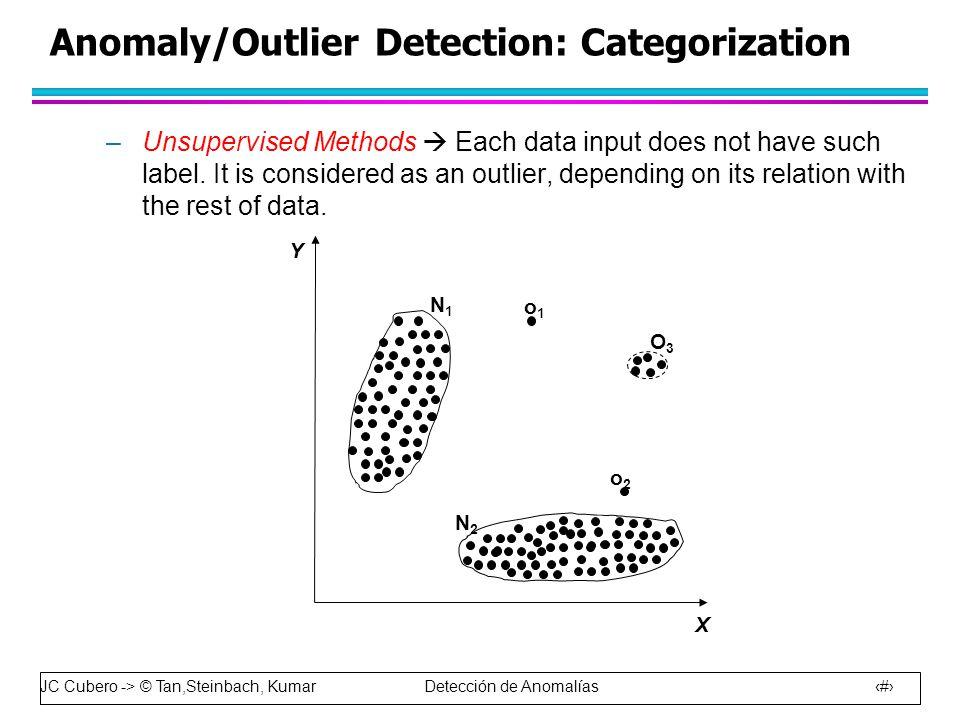 JC Cubero -> © Tan,Steinbach, Kumar Detección de Anomalías 6 Anomaly/Outlier Detection: Categorization –Unsupervised Methods  Each data input does not have such label.