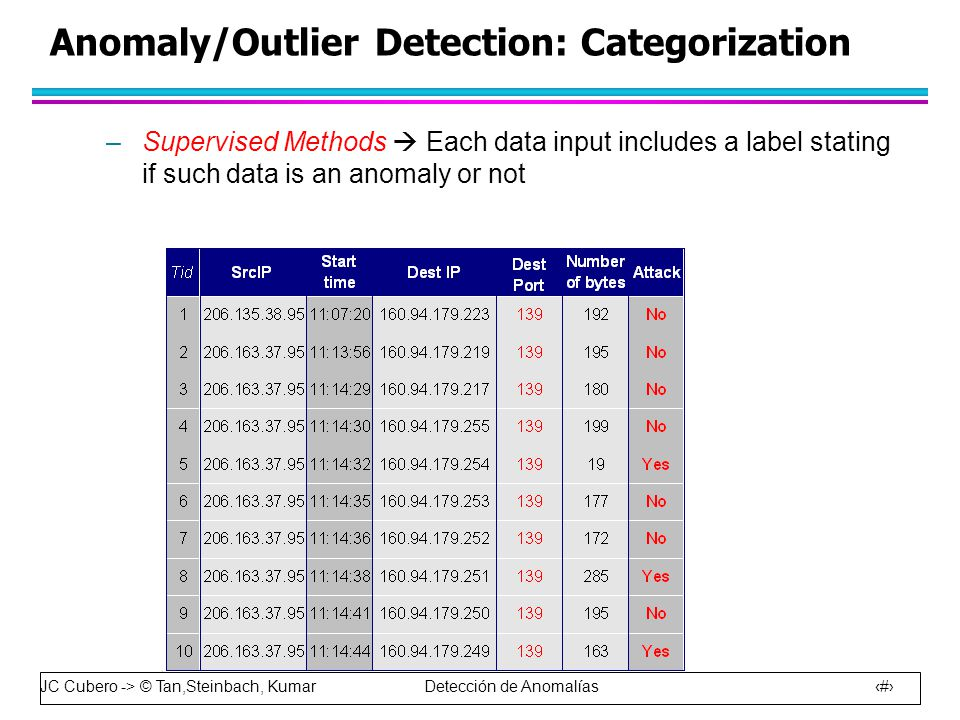 JC Cubero -> © Tan,Steinbach, Kumar Detección de Anomalías 7 Anomaly/Outlier Detection: Categorization –Supervised Methods  Each data input includes a label stating if such data is an anomaly or not