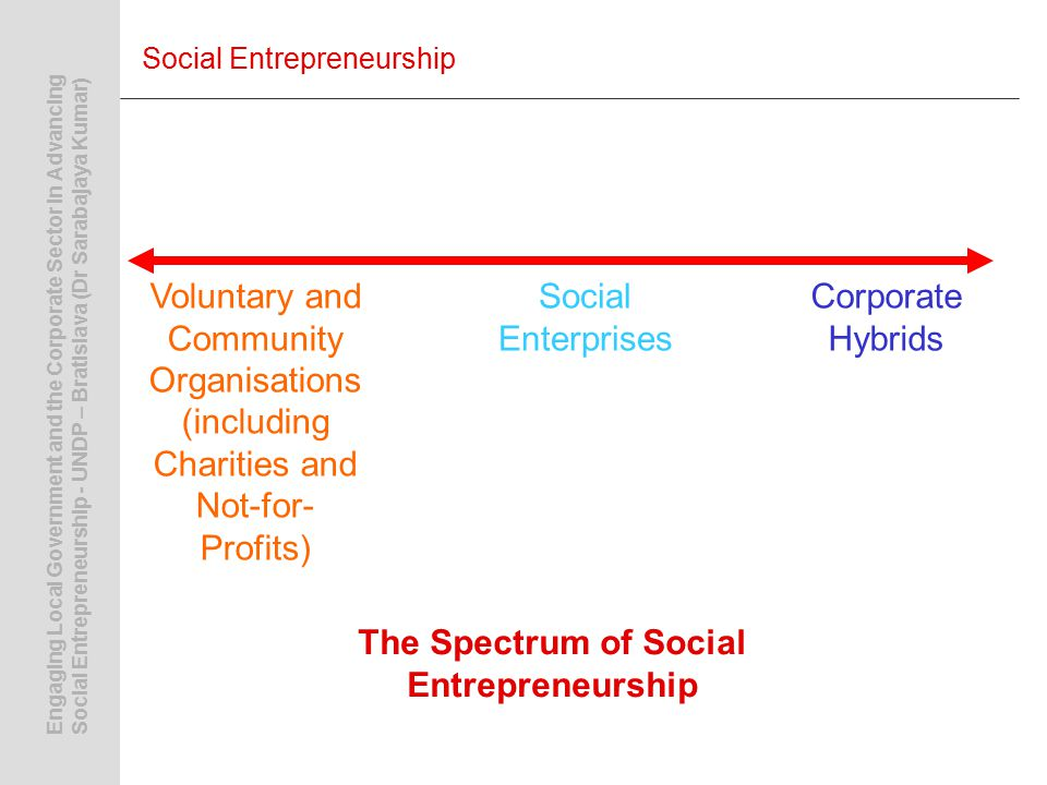 Engaging Local Government and the Corporate Sector in AdvancingSocial Entrepreneurship - UNDP – Bratislava (Dr Sarabajaya Kumar) Social Entrepreneurship Voluntary and Community Organisations (including Charities and Not-for- Profits) Social Enterprises Corporate Hybrids The Spectrum of Social Entrepreneurship