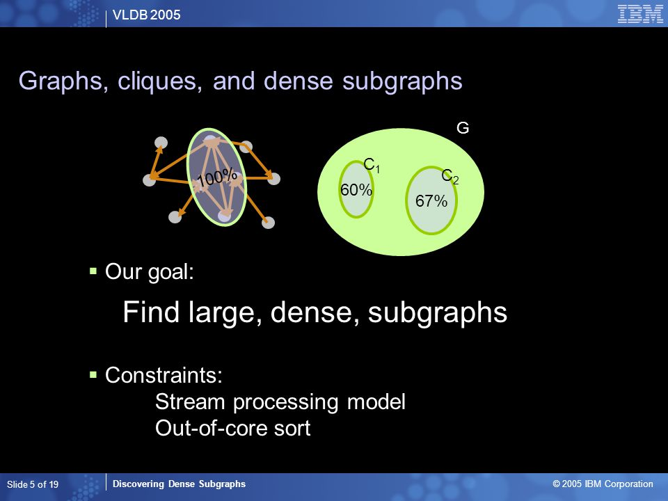 VLDB 2005 Discovering Dense Subgraphs © 2005 IBM Corporation Slide 5 of 19 Graphs, cliques, and dense subgraphs  Our goal: Find large, dense, subgraphs  Constraints: Stream processing model Out-of-core sort G 60% 67% C1C1 C2C2 100%