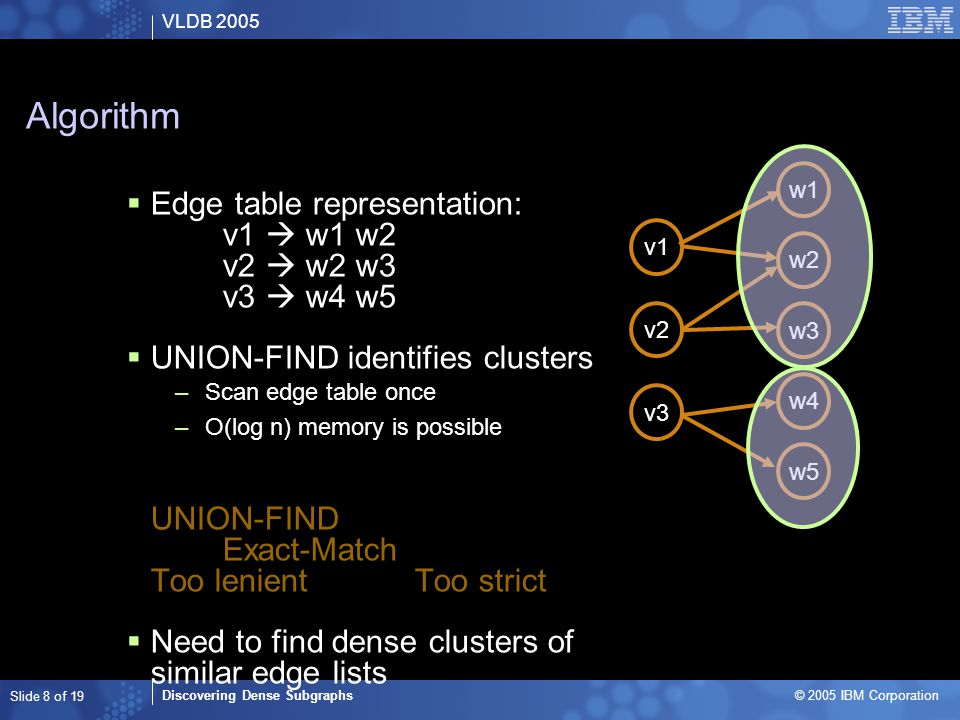 VLDB 2005 Discovering Dense Subgraphs © 2005 IBM Corporation Slide 8 of 19 Algorithm  Edge table representation: v1  w1 w2 v2  w2 w3 v3  w4 w5  UNION-FIND identifies clusters –Scan edge table once –O(log n) memory is possible UNION-FIND Exact-Match Too lenientToo strict  Need to find dense clusters of similar edge lists  Use shingles to compare edge lists –And reduce data volume v1 v2 v3 w1 w2 w3 w4 w5