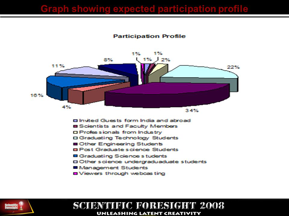 Graph showing expected participation profile
