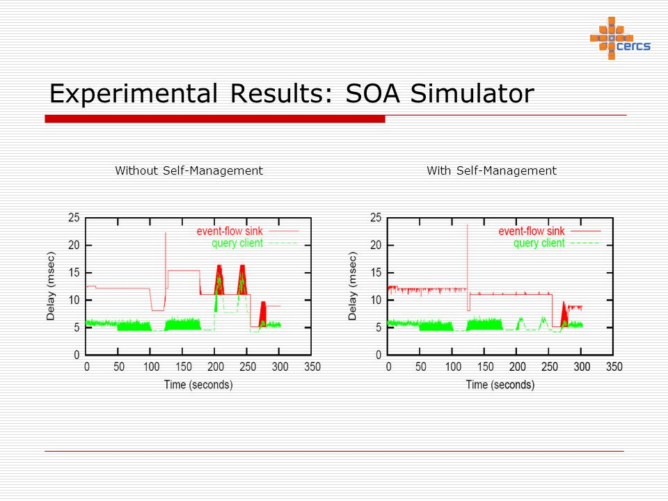 Experimental Results: SOA Simulator Without Self-Management With Self-Management