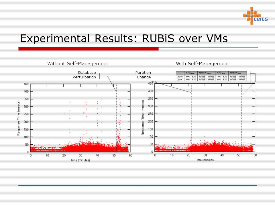 Experimental Results: RUBiS over VMs Without Self-Management With Self-Management Database Perturbation Partition Change