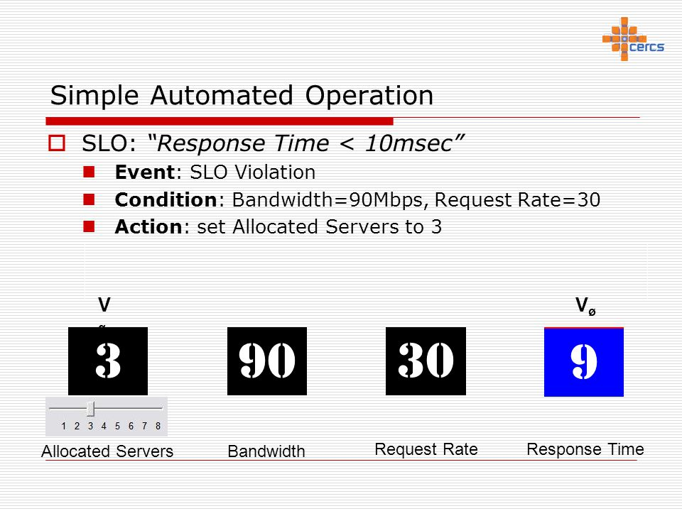 "Simple Automated Operation  SLO: ""Response Time < 10msec"" Event: SLO Violation Condition: Bandwidth=90Mbps, Request Rate=30 Action: set Allocated Ser"