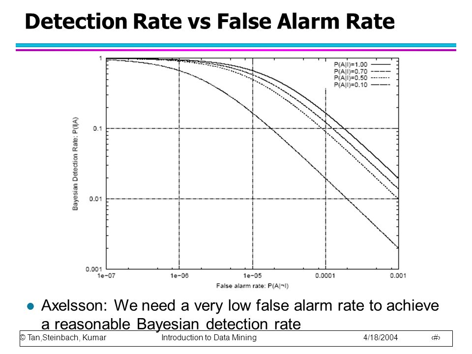© Tan,Steinbach, Kumar Introduction to Data Mining 4/18/2004 25 Detection Rate vs False Alarm Rate l Axelsson: We need a very low false alarm rate to achieve a reasonable Bayesian detection rate