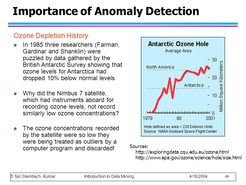 © Tan,Steinbach, Kumar Introduction to Data Mining 4/18/2004 3 Importance of Anomaly Detection Ozone Depletion History l In 1985 three researchers (Farman, Gardinar and Shanklin) were puzzled by data gathered by the British Antarctic Survey showing that ozone levels for Antarctica had dropped 10% below normal levels l Why did the Nimbus 7 satellite, which had instruments aboard for recording ozone levels, not record similarly low ozone concentrations.