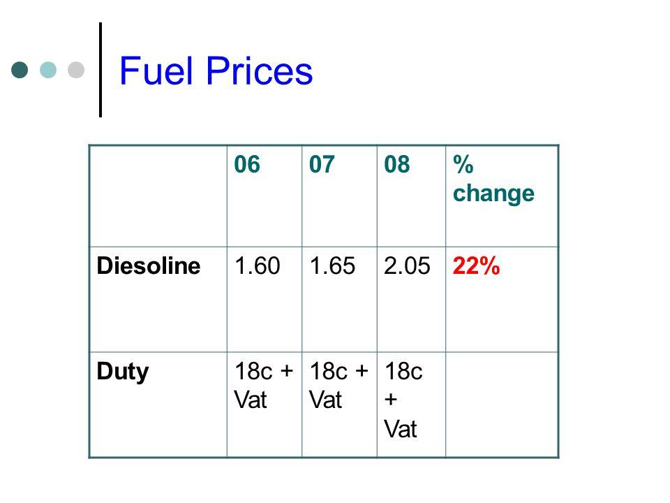Fuel Prices 060708% change Diesoline1.601.652.0522% Duty18c + Vat