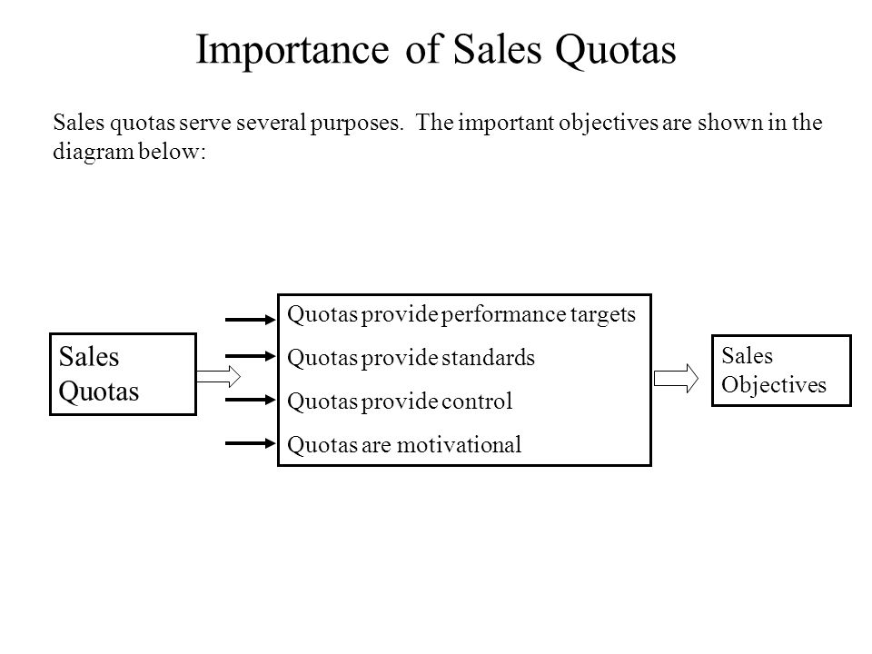 Importance of Sales Quotas Sales quotas serve several purposes. The important objectives are shown in the diagram below: Sales Quotas Quotas provide p