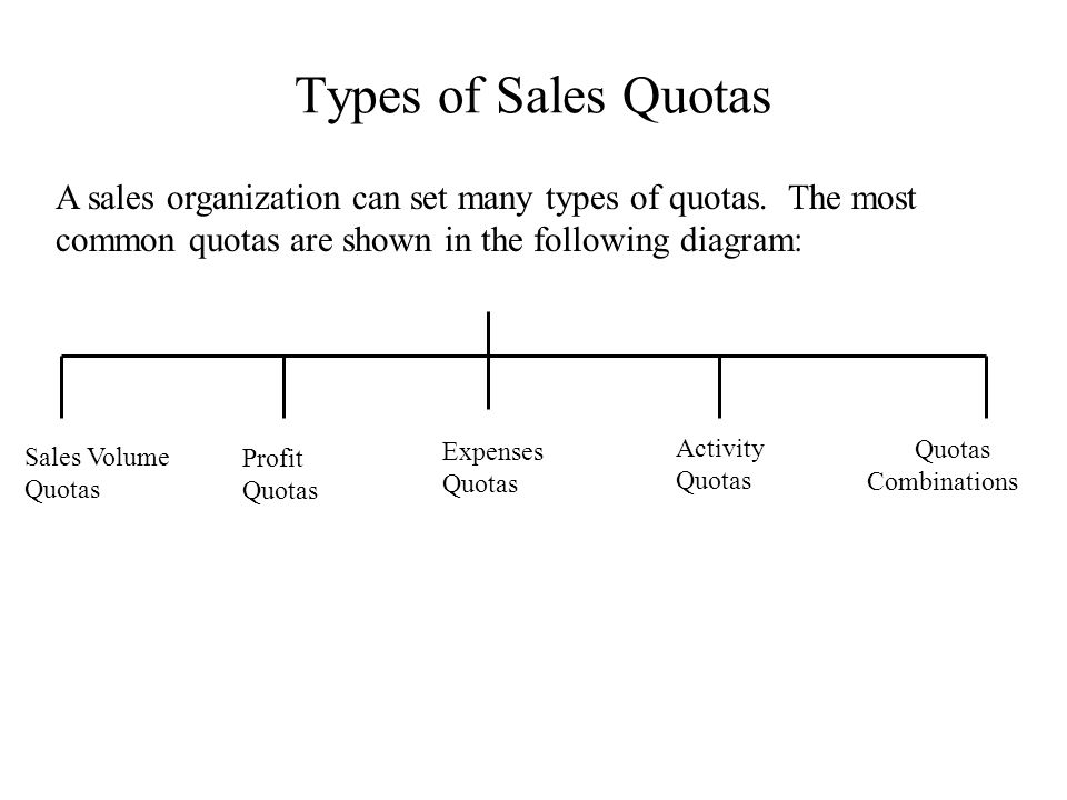 Types of Sales Quotas A sales organization can set many types of quotas. The most common quotas are shown in the following diagram: Sales Volume Quota