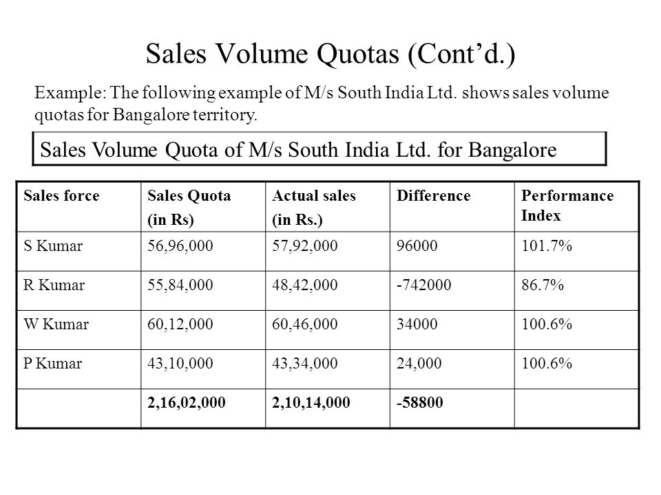 Sales Volume Quotas (Cont'd.) Example: The following example of M/s South India Ltd. shows sales volume quotas for Bangalore territory. Sales Volume Q