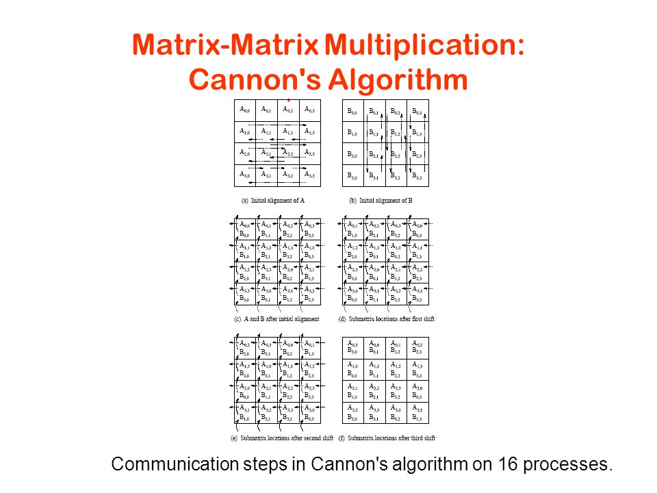 Matrix-Matrix Multiplication: Cannon s Algorithm Communication steps in Cannon s algorithm on 16 processes.