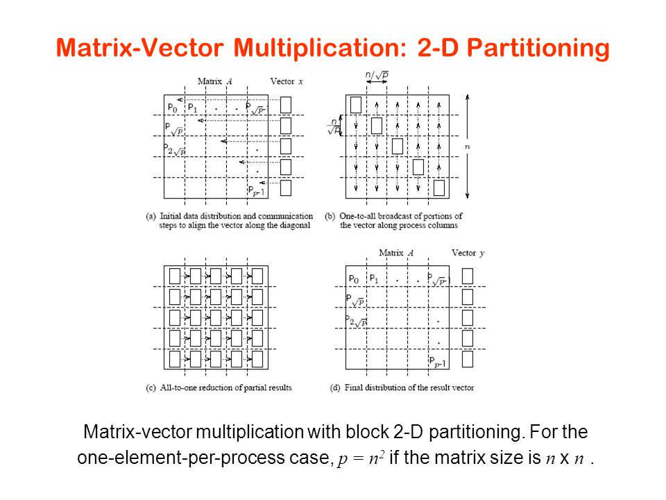 Matrix-Vector Multiplication: 2-D Partitioning Matrix-vector multiplication with block 2-D partitioning.