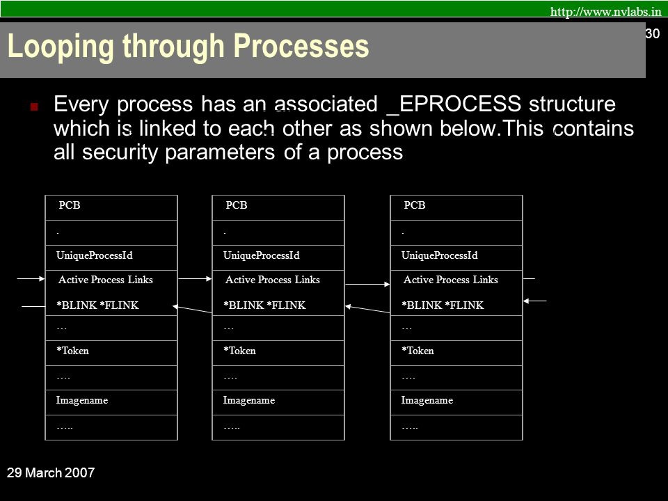 http://www.nvlabs.in 29 March 2007 30 Looping through Processes Every process has an associated _EPROCESS structure which is linked to each other as shown below.This contains all security parameters of a process PCB.