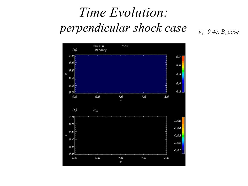 Time Evolution: perpendicular shock case v x =0.4c, B z case