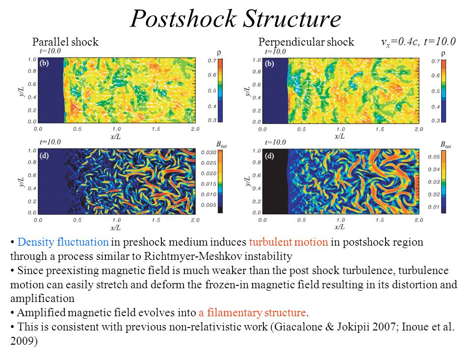 Postshock Structure Parallel shockPerpendicular shock v x =0.4c, t=10.0 Density fluctuation in preshock medium induces turbulent motion in postshock region through a process similar to Richtmyer-Meshkov instability Since preexisting magnetic field is much weaker than the post shock turbulence, turbulence motion can easily stretch and deform the frozen-in magnetic field resulting in its distortion and amplification Amplified magnetic field evolves into a filamentary structure.