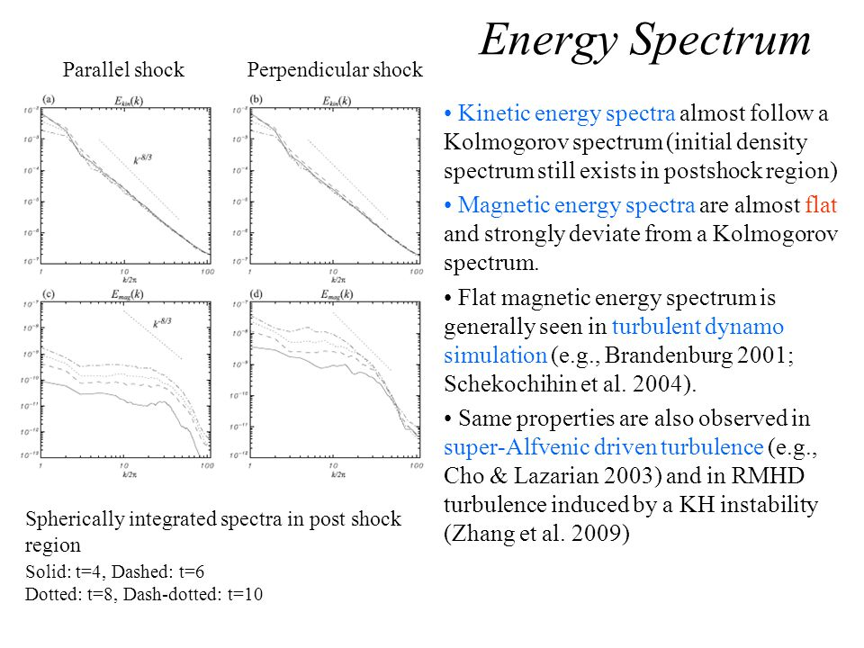 Energy Spectrum Kinetic energy spectra almost follow a Kolmogorov spectrum (initial density spectrum still exists in postshock region) Magnetic energy spectra are almost flat and strongly deviate from a Kolmogorov spectrum.