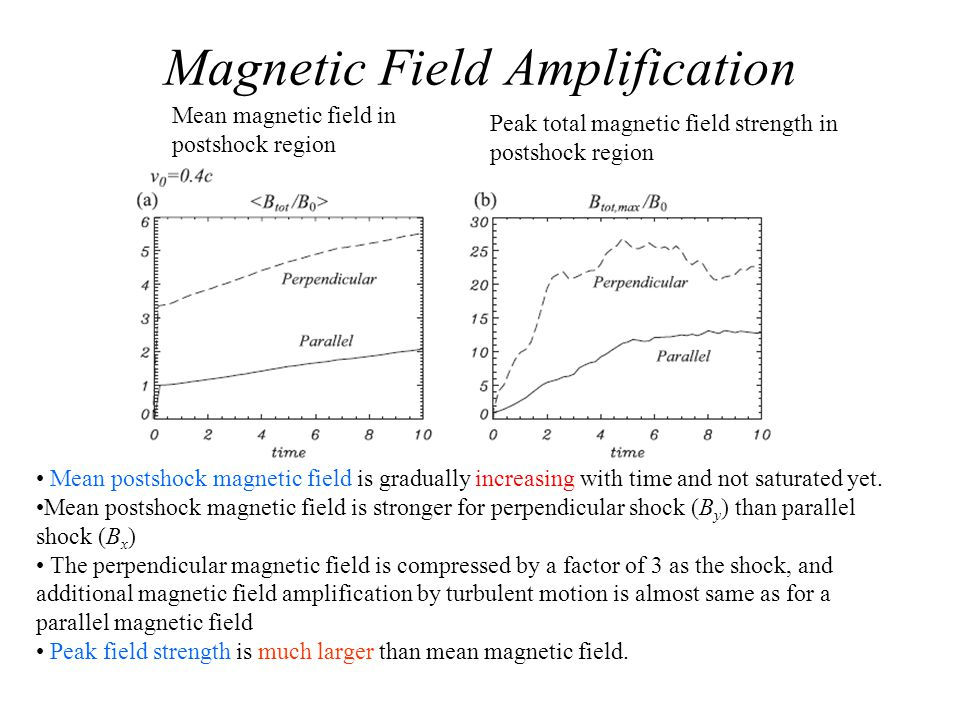 Magnetic Field Amplification Mean magnetic field in postshock region Peak total magnetic field strength in postshock region Mean postshock magnetic field is gradually increasing with time and not saturated yet.
