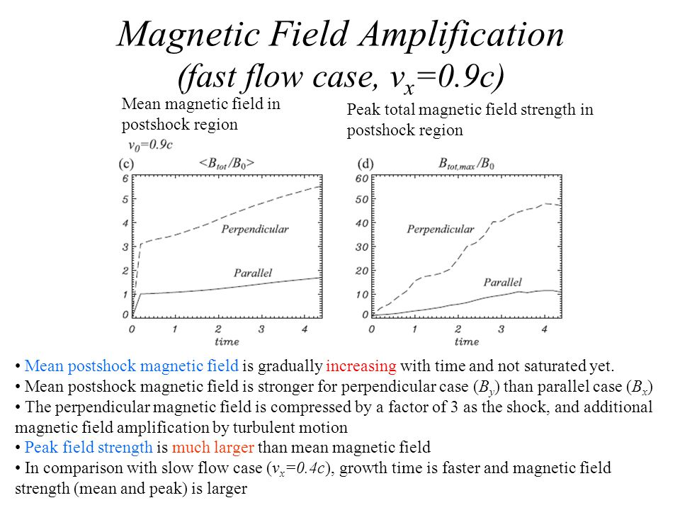 Magnetic Field Amplification (fast flow case, v x =0.9c) Mean magnetic field in postshock region Peak total magnetic field strength in postshock region Mean postshock magnetic field is gradually increasing with time and not saturated yet.