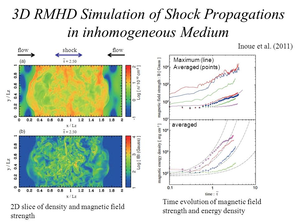 3D RMHD Simulation of Shock Propagations in inhomogeneous Medium 2D slice of density and magnetic field strength flow shock Maximum (line) Averaged (p