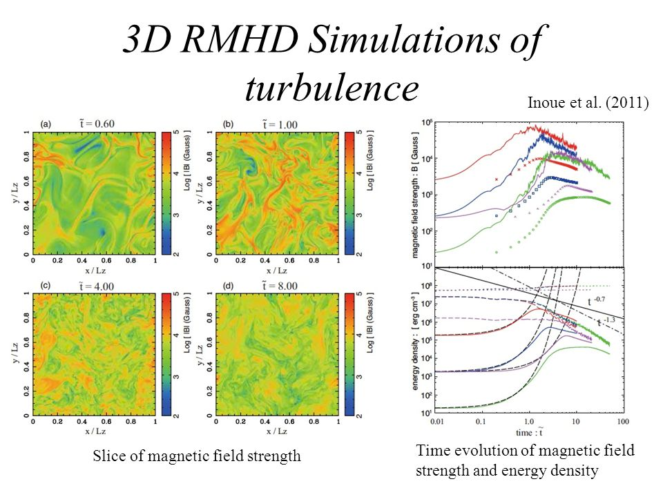 3D RMHD Simulations of turbulence Inoue et al. (2011) Slice of magnetic field strength Time evolution of magnetic field strength and energy density