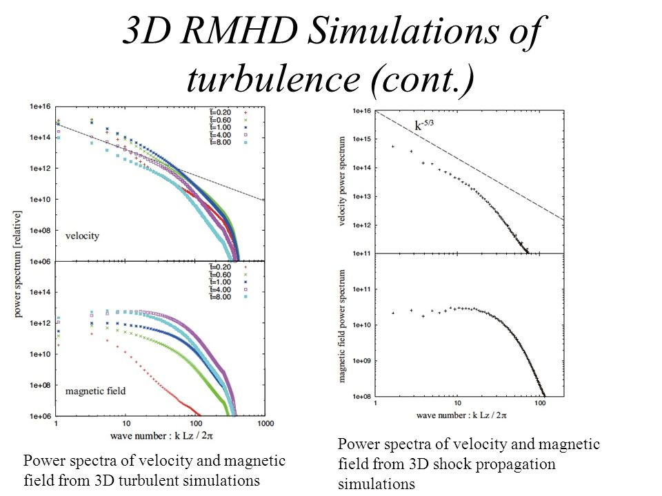 3D RMHD Simulations of turbulence (cont.) Power spectra of velocity and magnetic field from 3D turbulent simulations Power spectra of velocity and mag