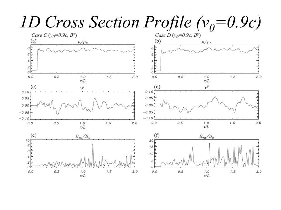 1D Cross Section Profile (v 0 =0.9c)