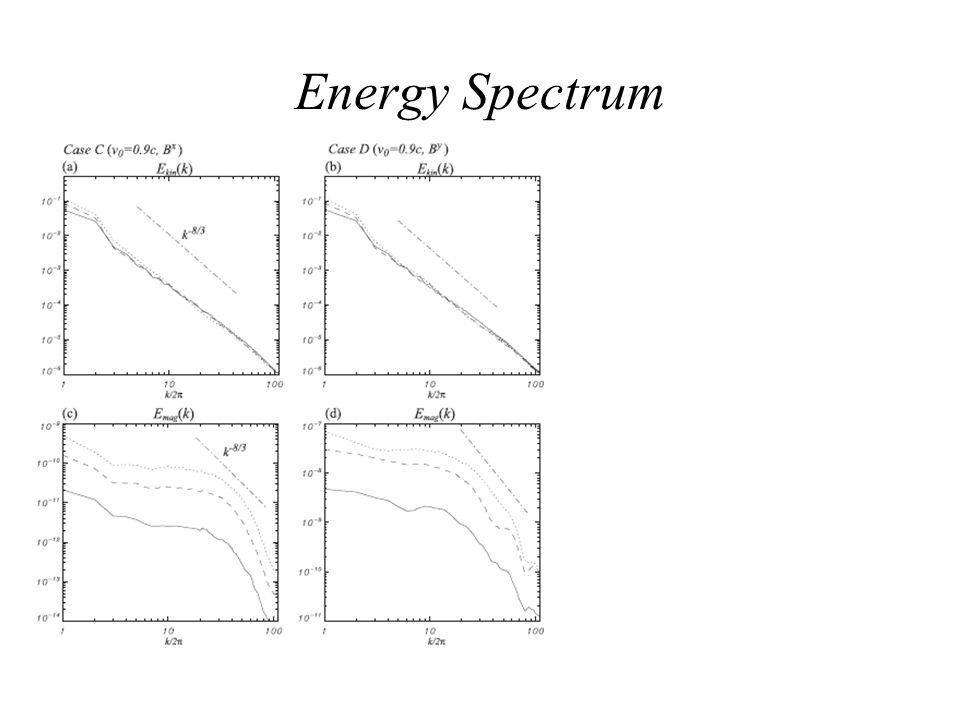 Energy Spectrum