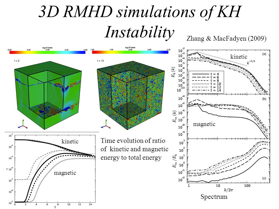 3D RMHD simulations of KH Instability Time evolution of ratio of kinetic and magnetic energy to total energy kinetic magnetic Zhang & MacFadyen (2009)