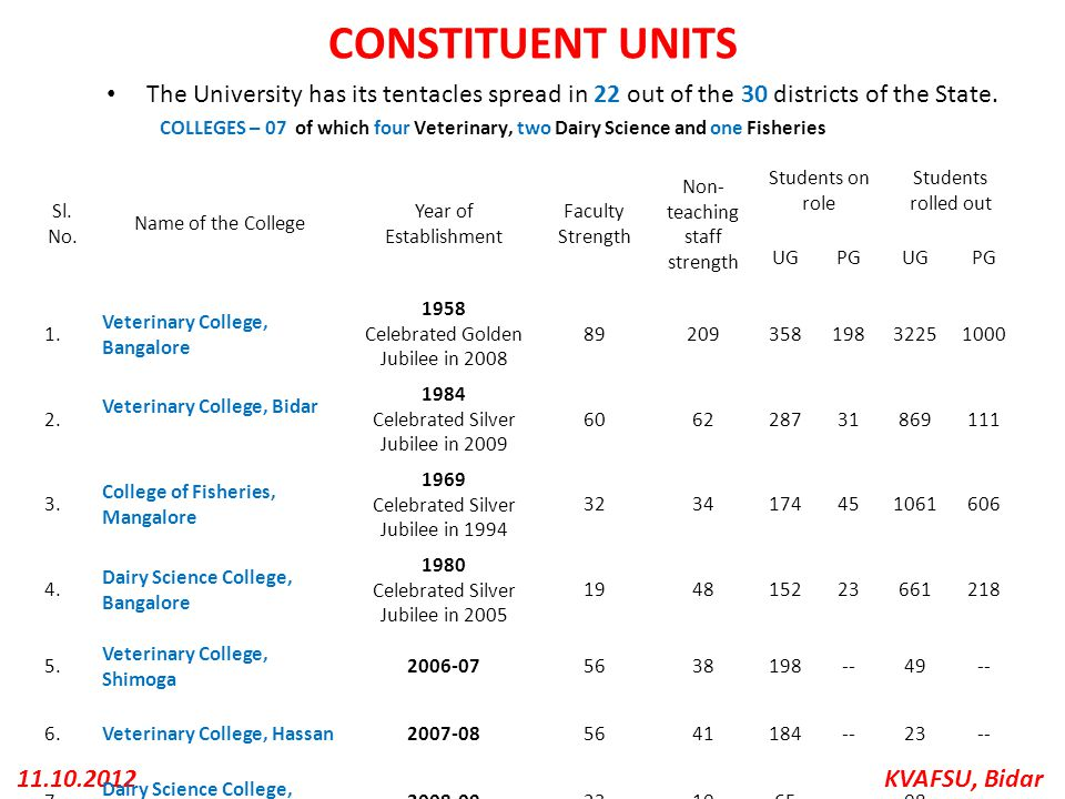 KVAFSU, Bidar11.10.2012 CONSTITUENT UNITS The University has its tentacles spread in 22 out of the 30 districts of the State. COLLEGES – 07 of which f