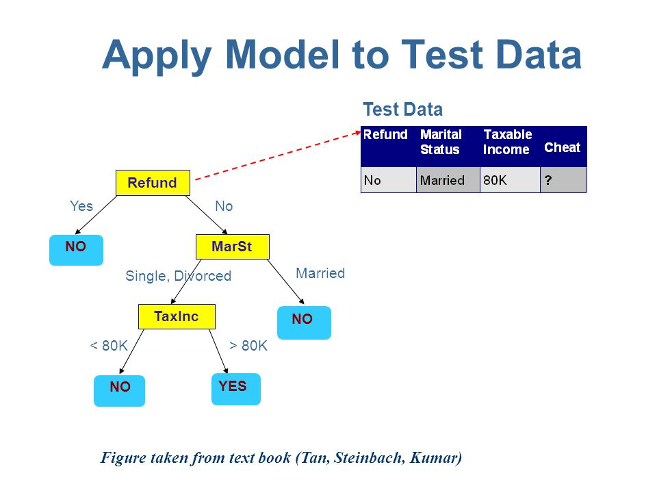 Apply Model to Test Data Refund MarSt TaxInc YES NO YesNo Married Single, Divorced < 80K> 80K Test Data Start from the root of tree.