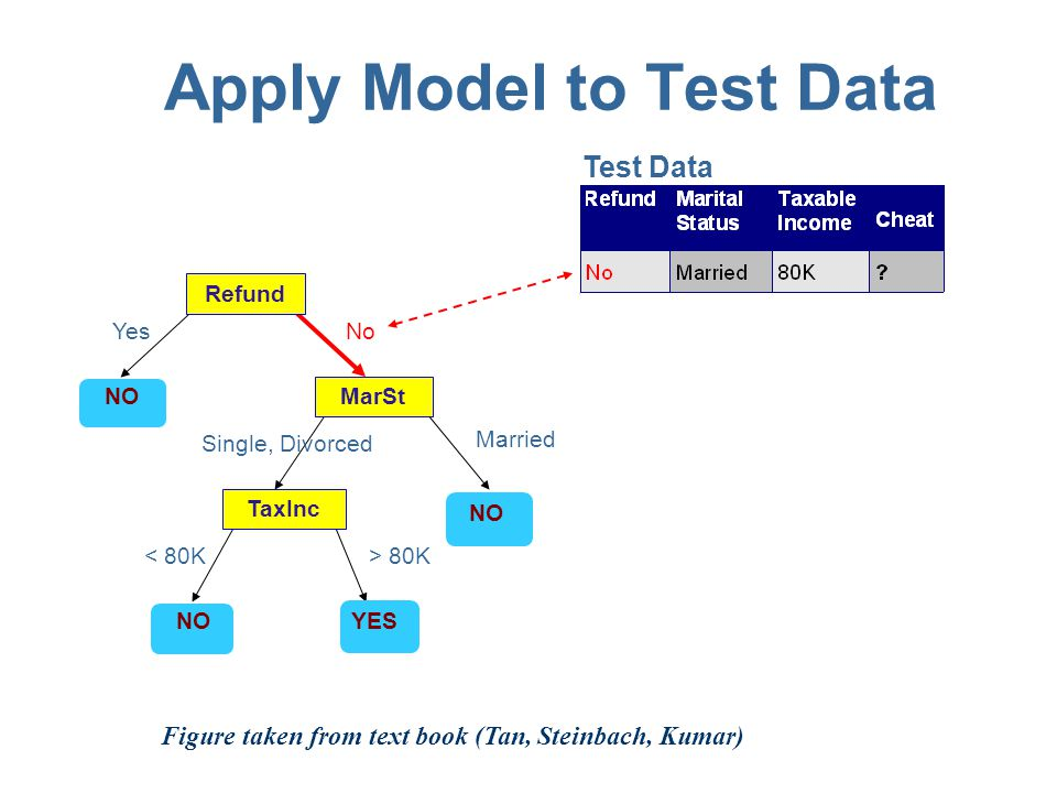 Apply Model to Test Data Refund MarSt TaxInc YES NO YesNo Married Single, Divorced < 80K> 80K Test Data Figure taken from text book (Tan, Steinbach, Kumar)