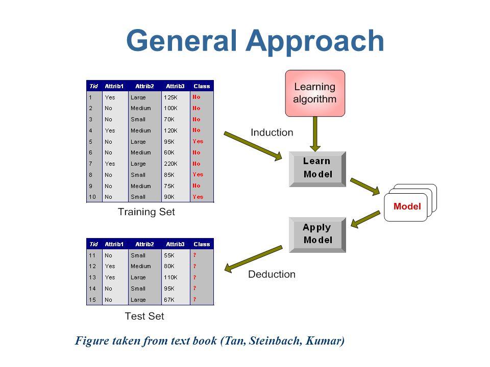 Decision Tree Classification Prof. Navneet Goyal BITS, Pilani BITS C464 – Machine Learning