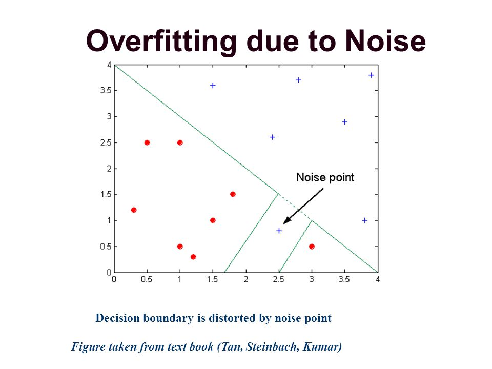 Overfitting: Example Lack of representative samples: Training Set Body Temp 4-legged Mammals Non-mammals Yes Warm blooded Hibernates No Yes No Non-mammals Cold blooded Model M3 TE = 0%, GE=30% Find out why.