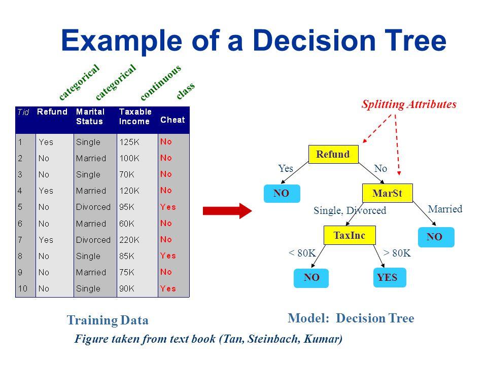 Main Algorithms  Hunt's algorithm  ID3  C4.5  CART  SLIQ,SPRINT Classification by Decision Tree Induction