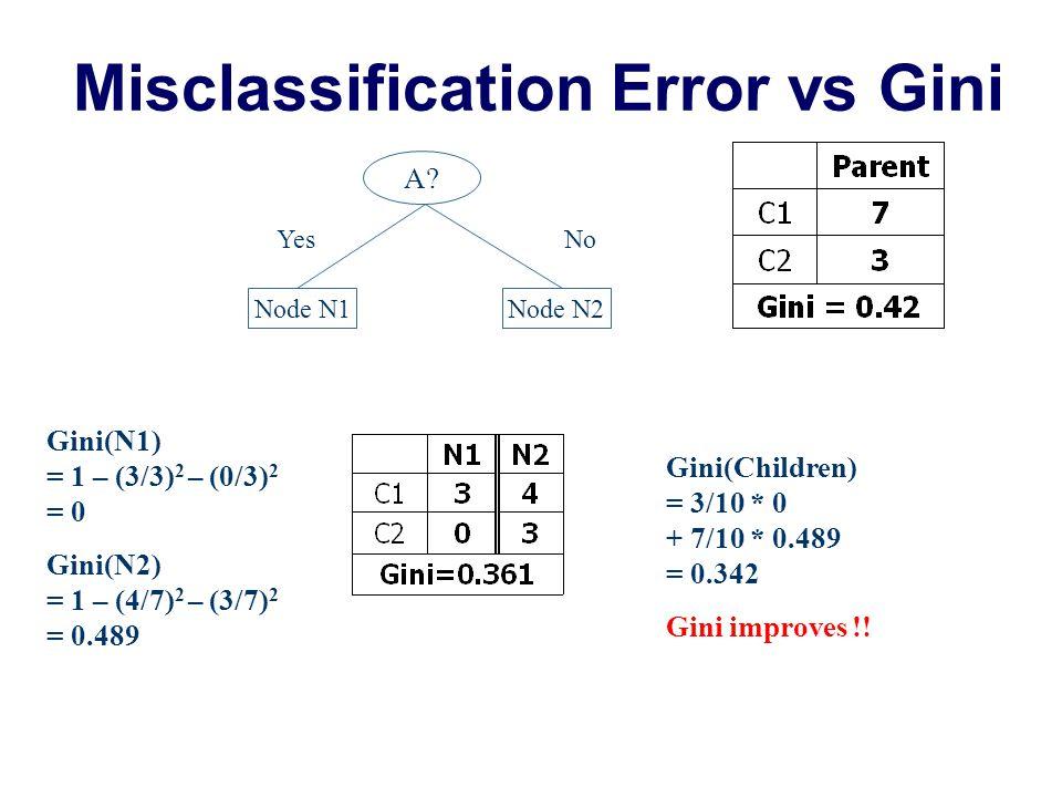 Examples for Computing Error P(C1) = 0/6 = 0 P(C2) = 6/6 = 1 Error = 1 – max (0, 1) = 1 – 1 = 0 P(C1) = 1/6 P(C2) = 5/6 Error = 1 – max (1/6, 5/6) = 1