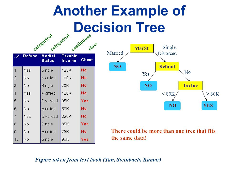 Example of a Decision Tree categorical continuous class Training Data Refund MarSt TaxInc YES NO YesNo Married Single, Divorced < 80K> 80K Splitting Attributes Model: Decision Tree Figure taken from text book (Tan, Steinbach, Kumar)