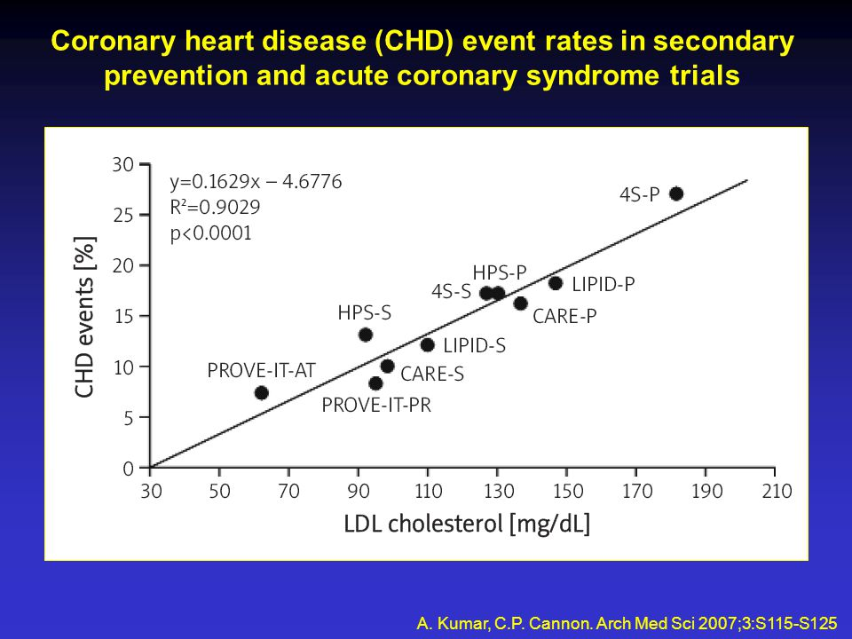 Recent coronary intravascular ultrasound trials (relationship between mean low density lipoprotein cholesterol level and progression rate of coronary atherosclerosis) A.