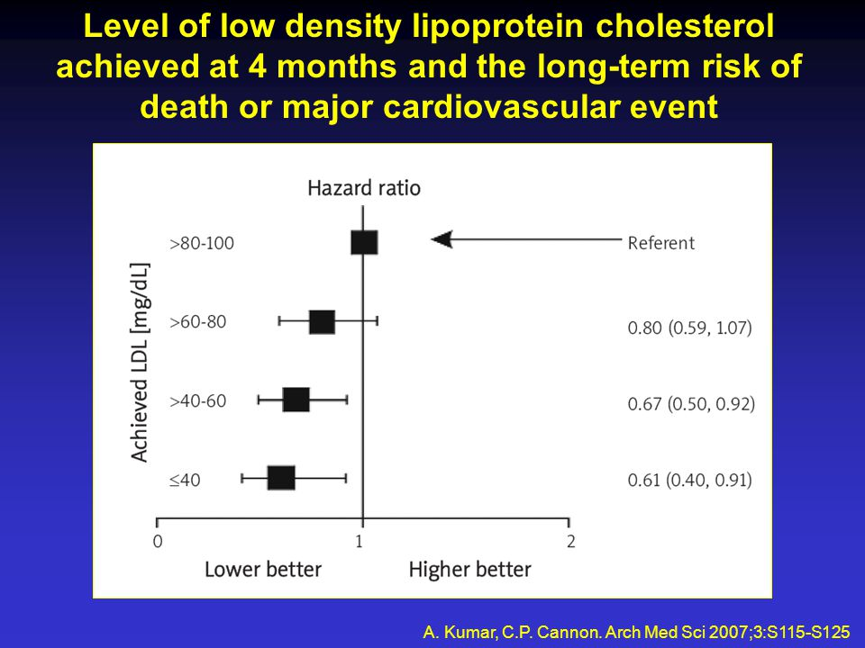 Level of low density lipoprotein cholesterol achieved at 4 months and the long-term risk of death or major cardiovascular event A.