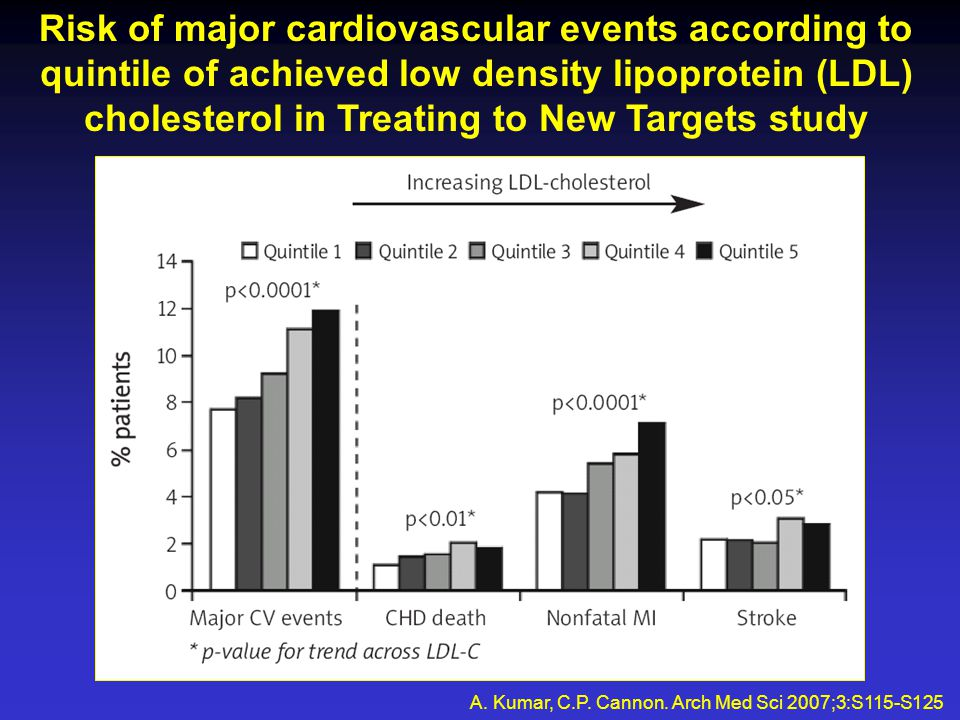Risk of major cardiovascular events according to quintile of achieved low density lipoprotein (LDL) cholesterol in Treating to New Targets study A.