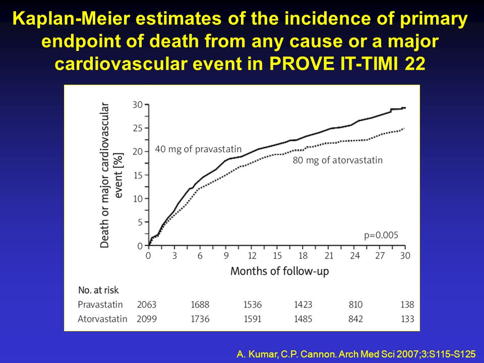 Kaplan-Meier estimates of the incidence of primary endpoint of death from any cause or a major cardiovascular event in PROVE IT-TIMI 22 A.