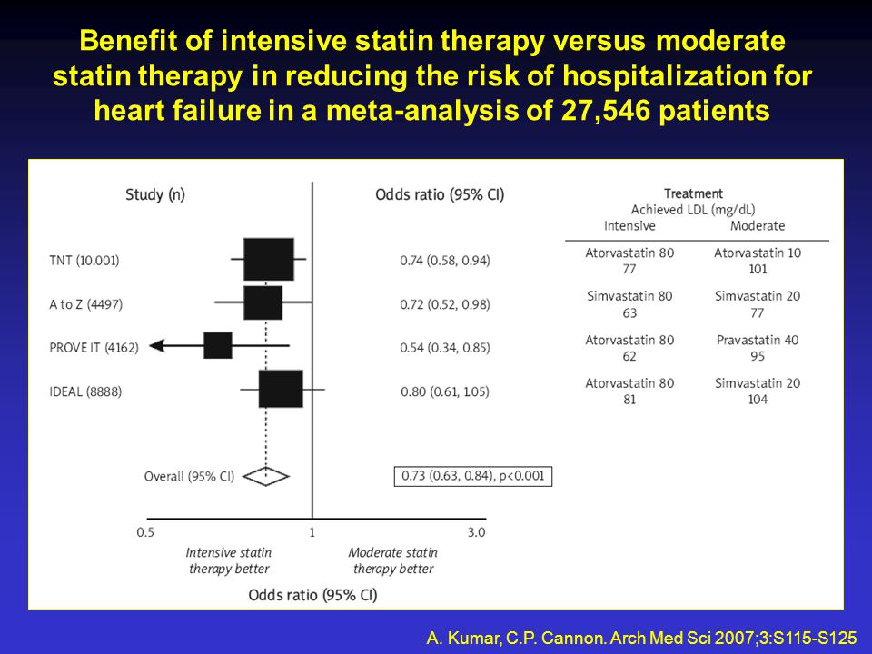 Benefit of intensive statin therapy versus moderate statin therapy in reducing the risk of hospitalization for heart failure in a meta-analysis of 27,546 patients A.