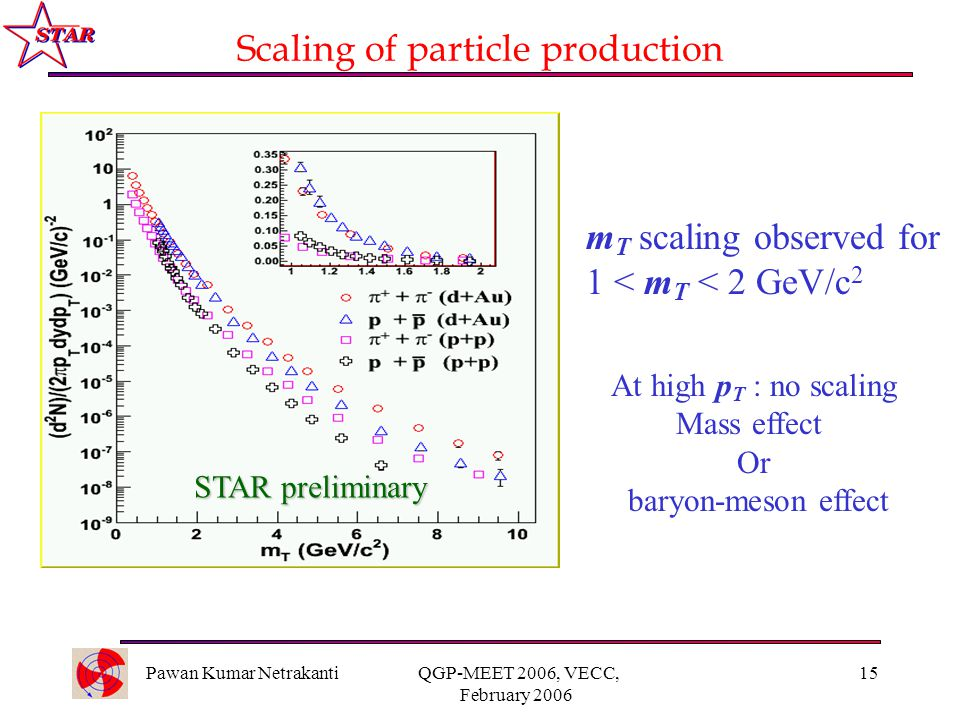 Pawan Kumar Netrakanti QGP-MEET 2006, VECC, February 2006 15 Scaling of particle production m T scaling observed for 1 < m T < 2 GeV/c 2 STAR preliminary At high p T : no scaling Mass effect Or baryon-meson effect