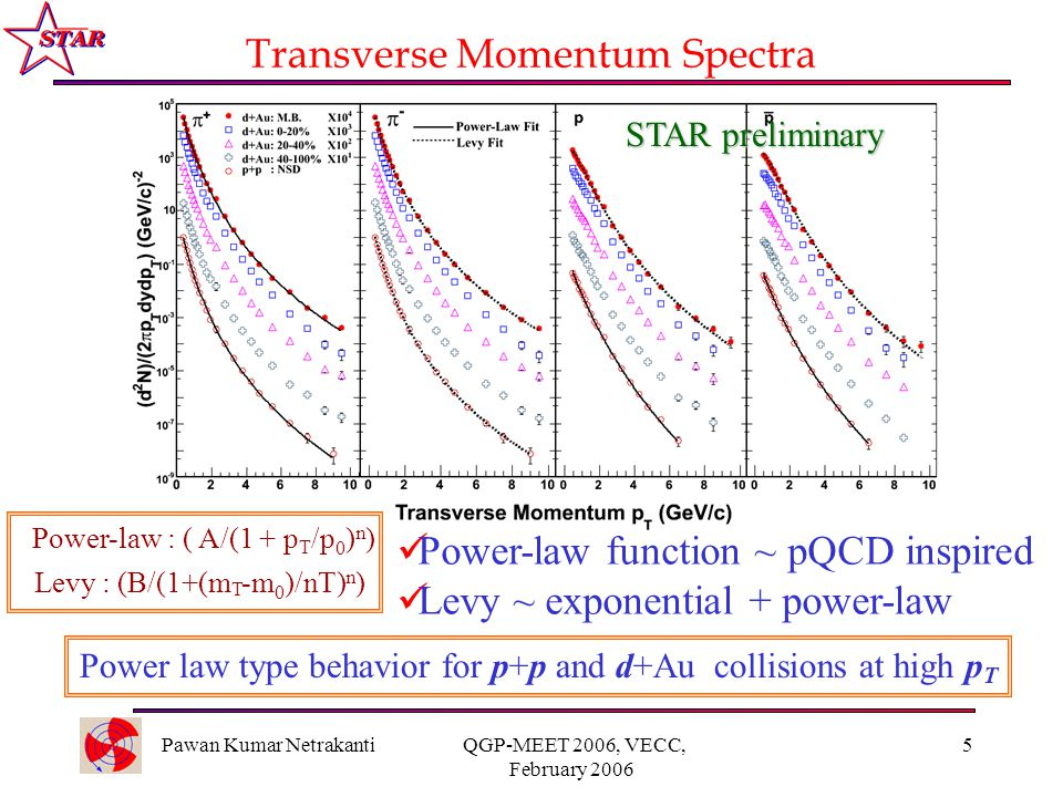 Pawan Kumar Netrakanti QGP-MEET 2006, VECC, February 2006 5 Transverse Momentum Spectra STAR preliminary Power-law : ( A/(1 + p T /p 0 ) n ) Levy : (B/(1+(m T -m 0 )/nT) n ) Power-law function ~ pQCD inspired Levy ~ exponential + power-law Power law type behavior for p+p and d+Au collisions at high p T