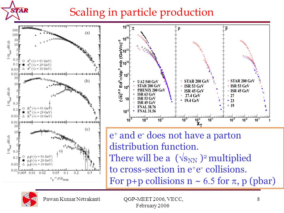 Pawan Kumar Netrakanti QGP-MEET 2006, VECC, February 2006 8 Scaling in particle production e + and e - does not have a parton distribution function.