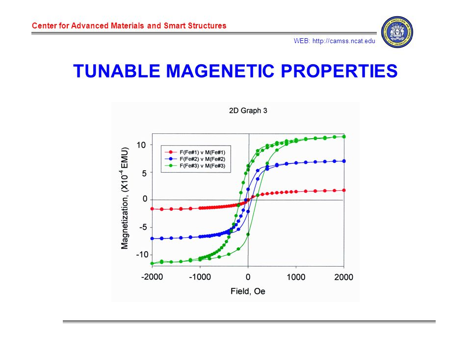 Center for Advanced Materials and Smart Structures WEB: http://camss.ncat.edu TUNABLE MAGENETIC PROPERTIES
